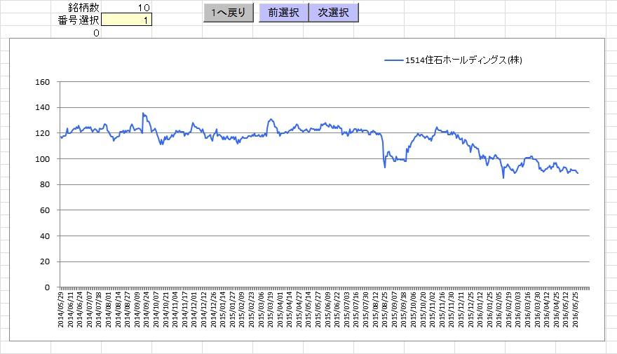 株価 データ 取得